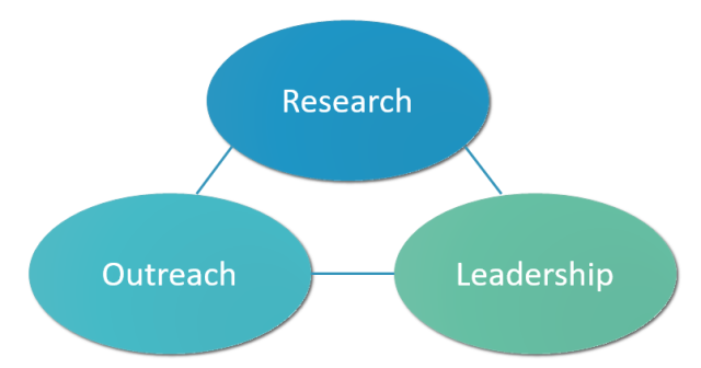 researchoutreachleadership
